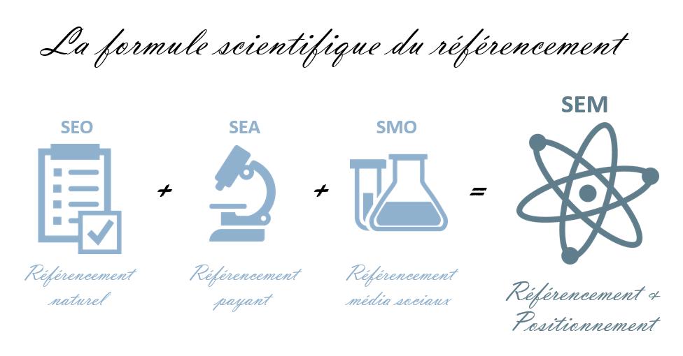 la-formule-du-sem-seo-sea-smo